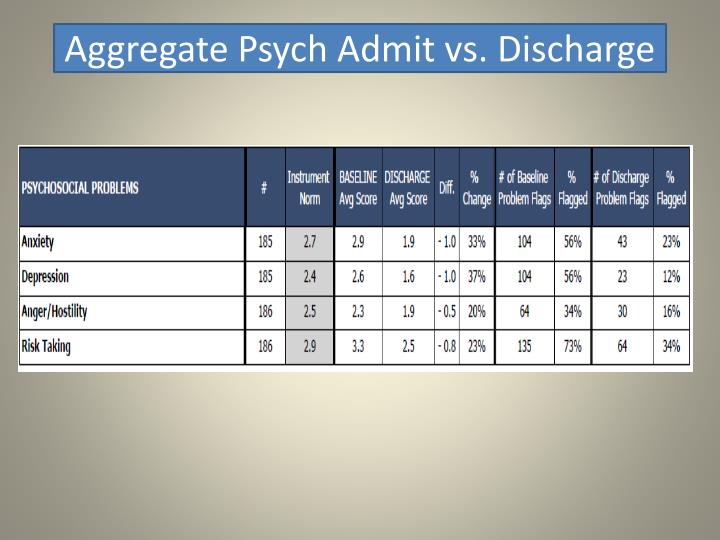 Aggregate Psych Admit vs. Discharge