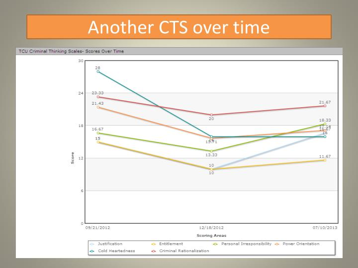 Another CTS over time