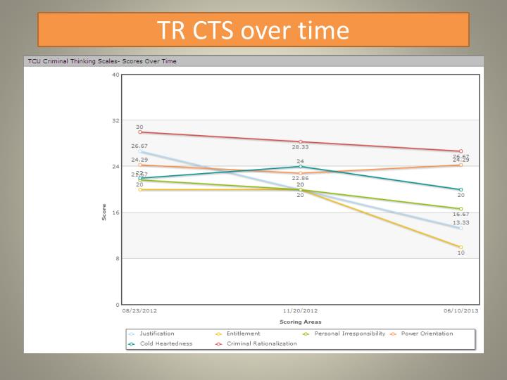 TR CTS over time