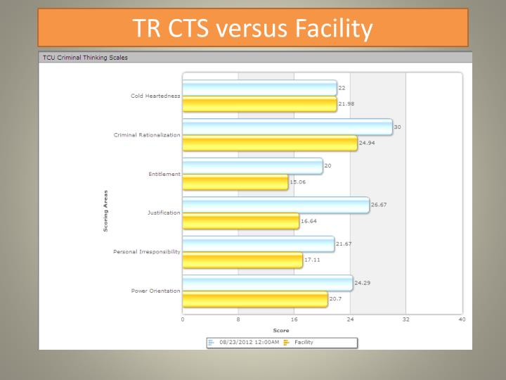 TR CTS versus Facility