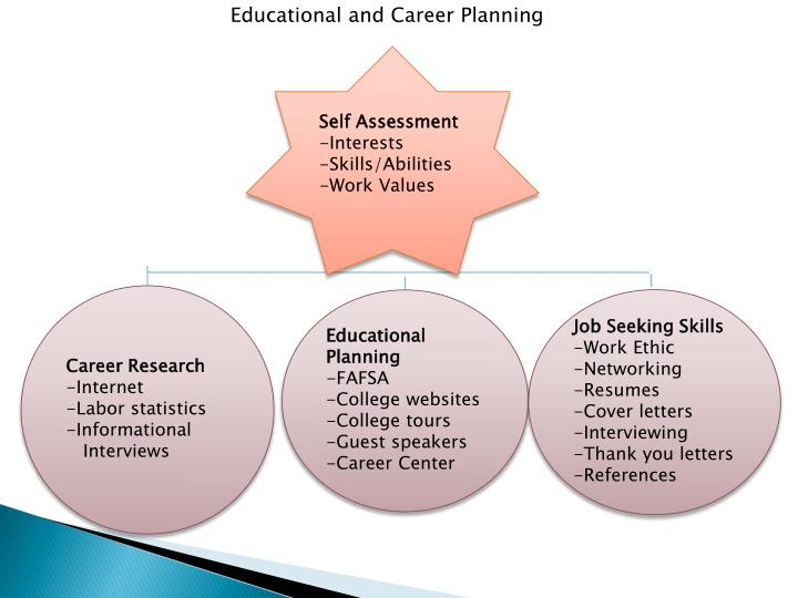 Educational and Career Planning