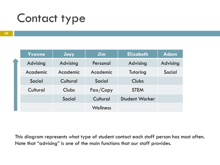 Contact type