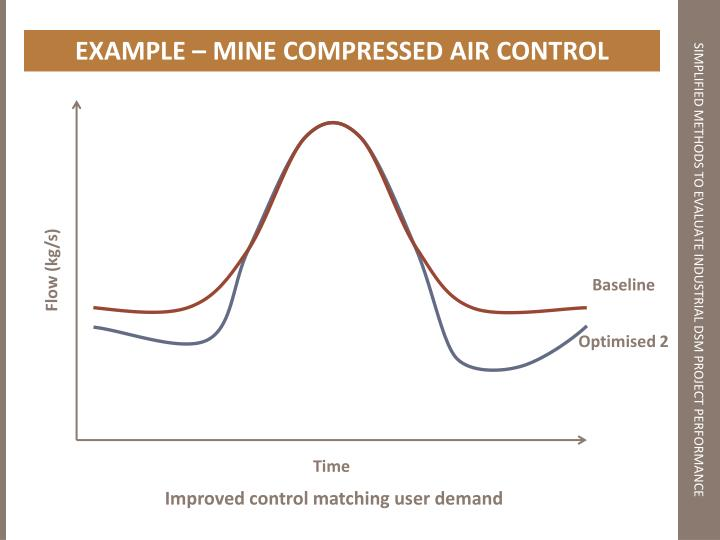 EXAMPLE – MINE COMPRESSED AIR CONTROL