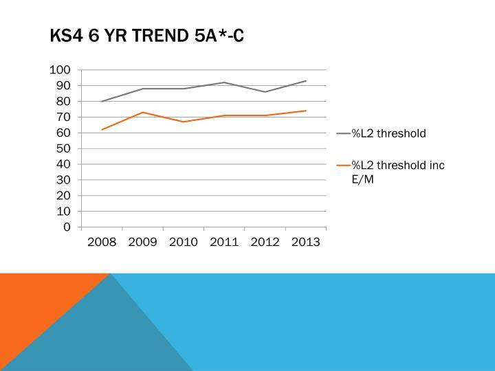 Ks4 6 yr trend 5a c