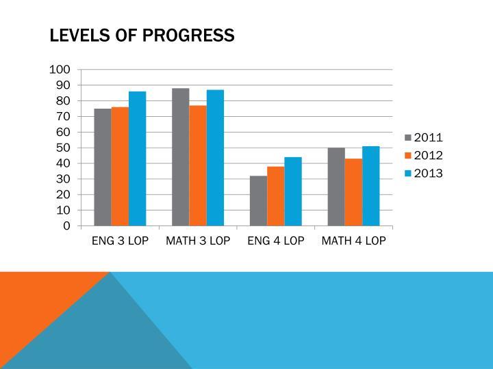Levels of progress