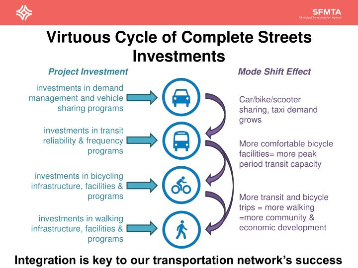 Virtuous Cycle of Complete Streets Investments