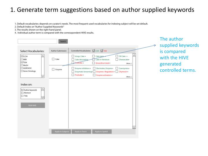 1. Generate term suggestions based on author supplied keywords