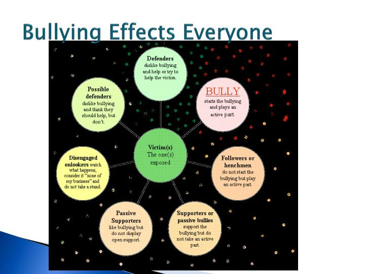 Bullying Effects Everyone