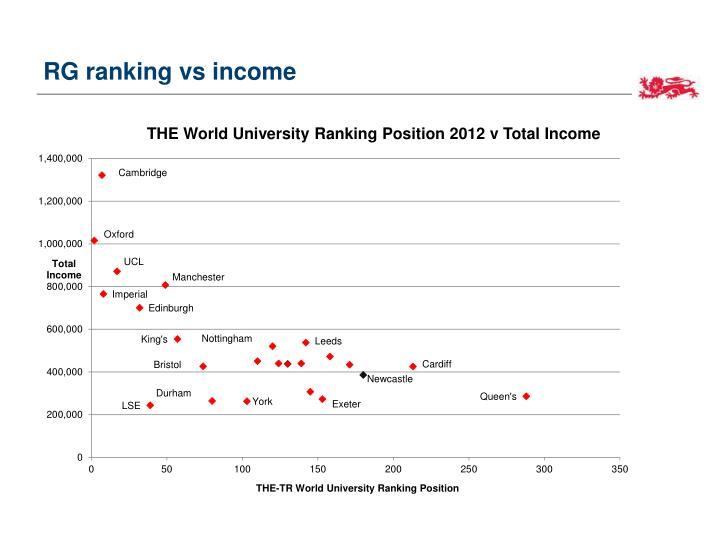 RG ranking vs income