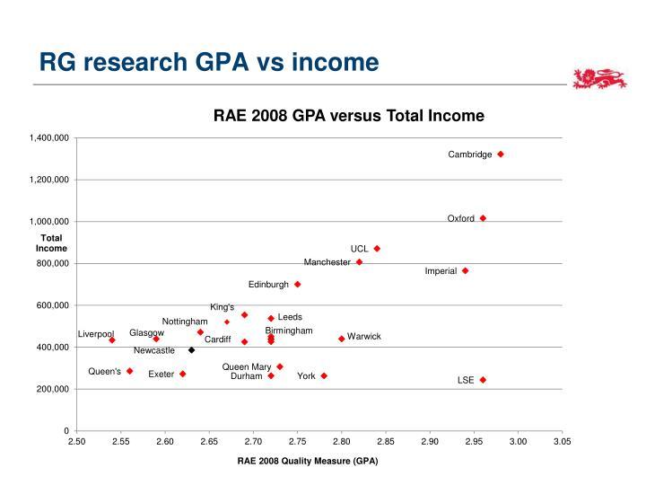 RG research GPA vs income