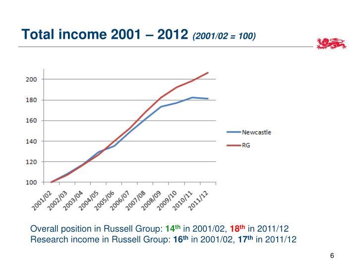 Total income 2001 – 2012