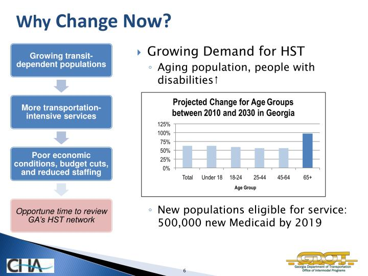 Projected Change for Age