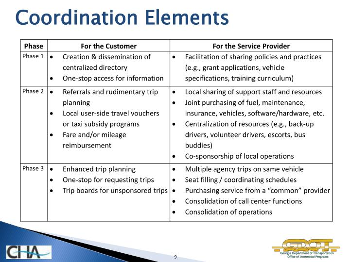 Coordination Elements