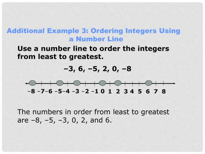Additional Example 3: Ordering Integers Using a Number Line
