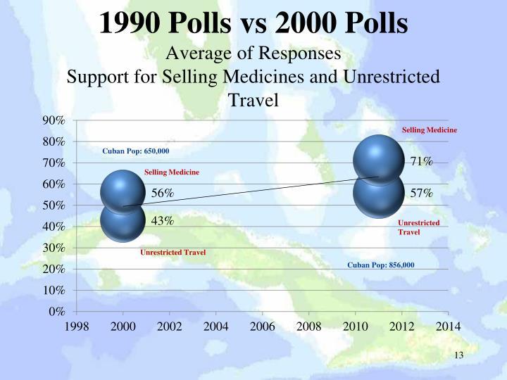 1990 Polls