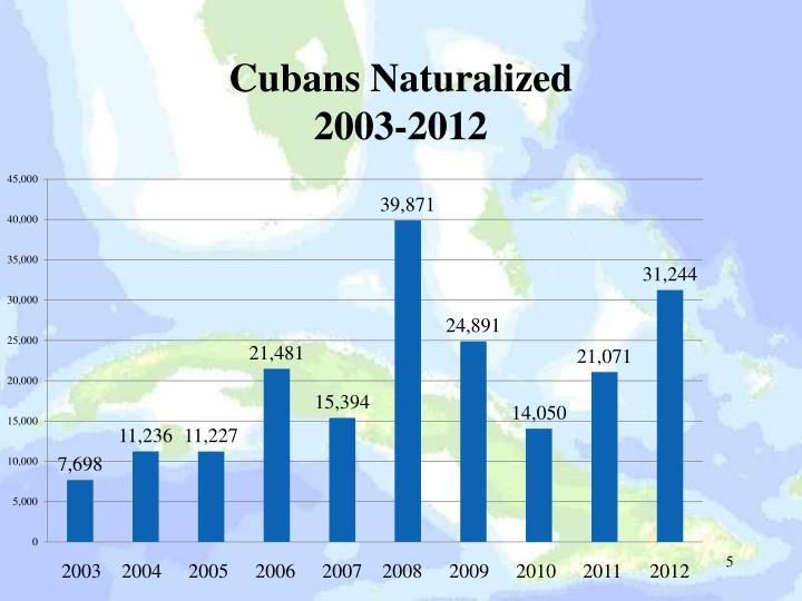 Cubans Naturalized