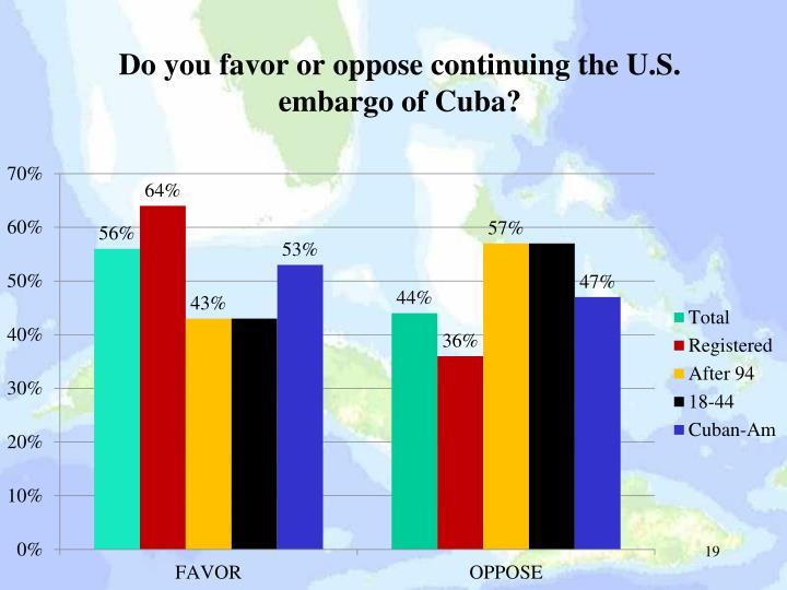 Do you favor or oppose continuing the U.S. embargo of Cuba?