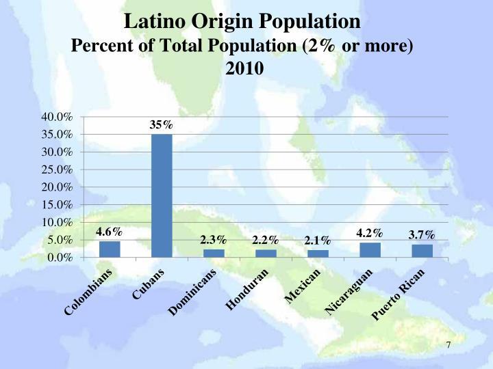 Latino Origin Population