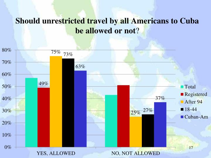 Should unrestricted travel by all Americans to Cuba be allowed or not