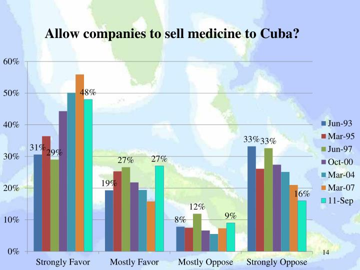 Allow companies to sell medicine to Cuba?
