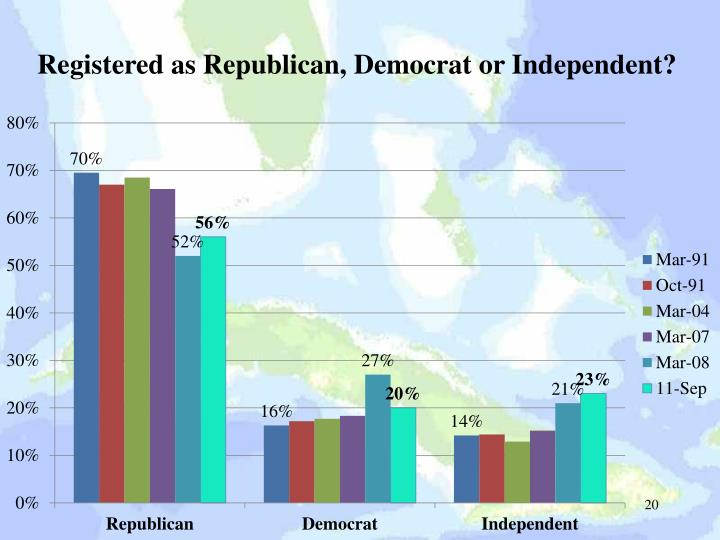 Registered as Republican, Democrat or Independent?