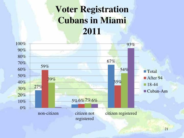 Voter Registration