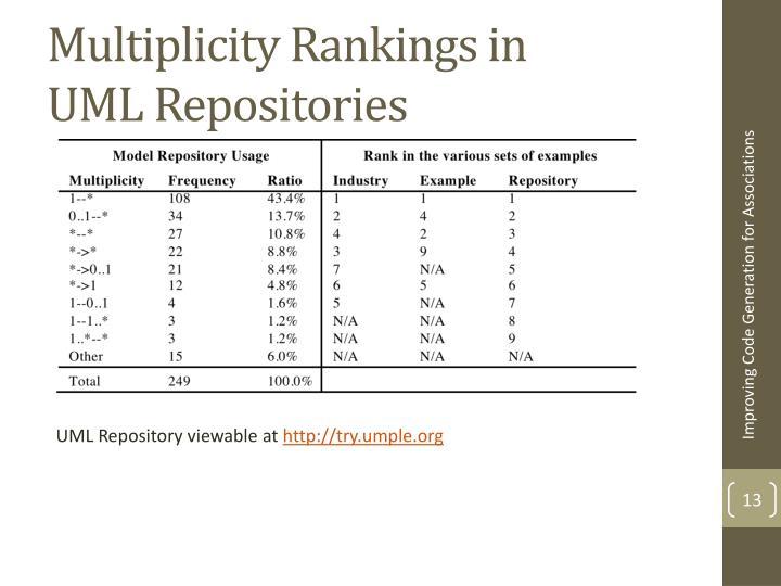 Multiplicity Rankings in