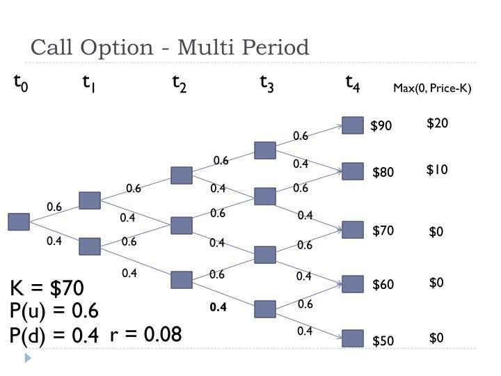 Call Option - Multi Period