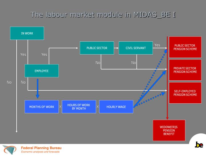 The labour market module in MIDAS_BE I