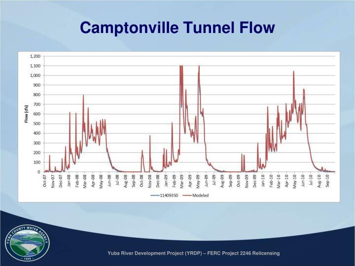 Camptonville