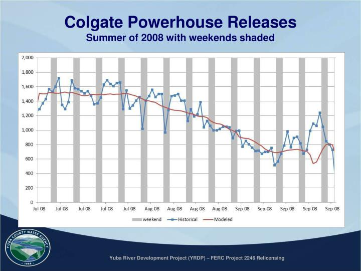 Colgate Powerhouse Releases