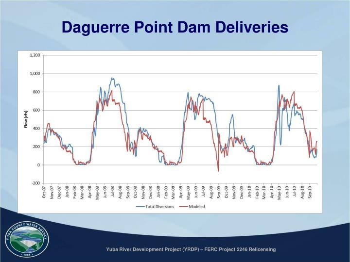 Daguerre Point Dam Deliveries
