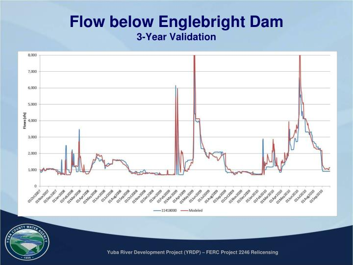 Flow below Englebright Dam