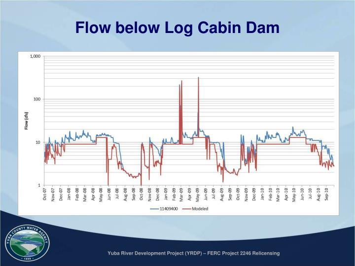 Flow below Log Cabin Dam