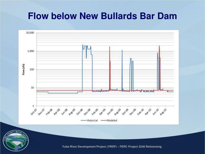 Flow below New Bullards Bar Dam