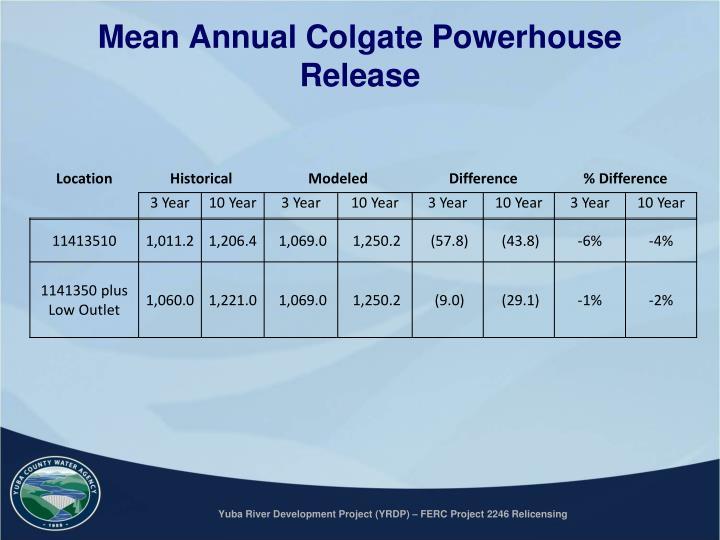 Mean Annual Colgate Powerhouse Release