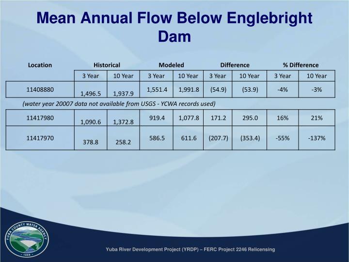 Mean Annual Flow Below Englebright Dam