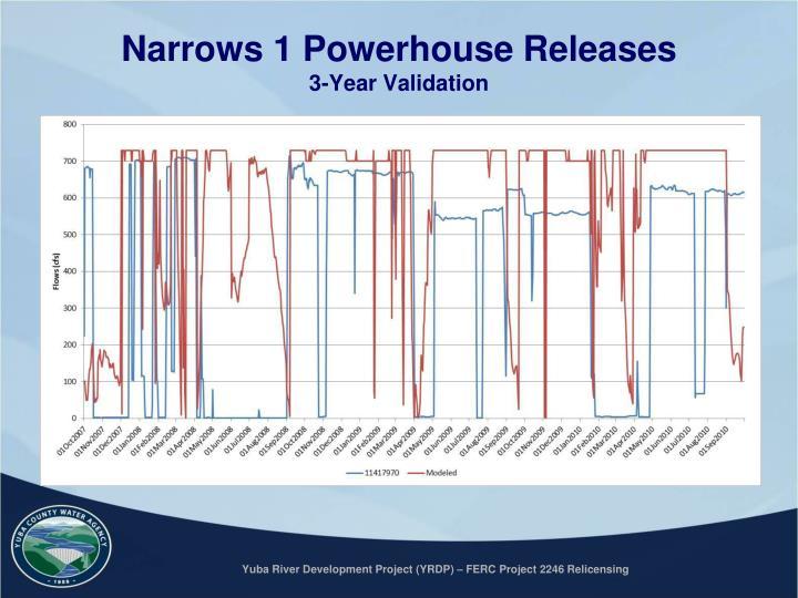 Narrows 1 Powerhouse Releases