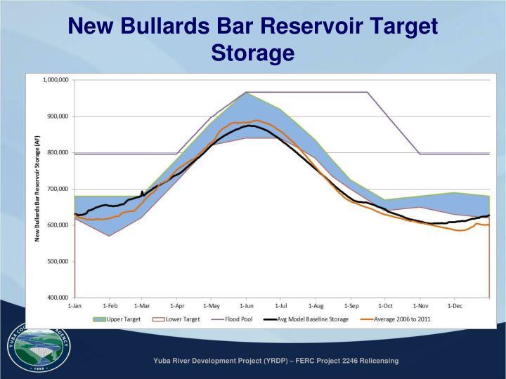 New Bullards Bar Reservoir Target Storage