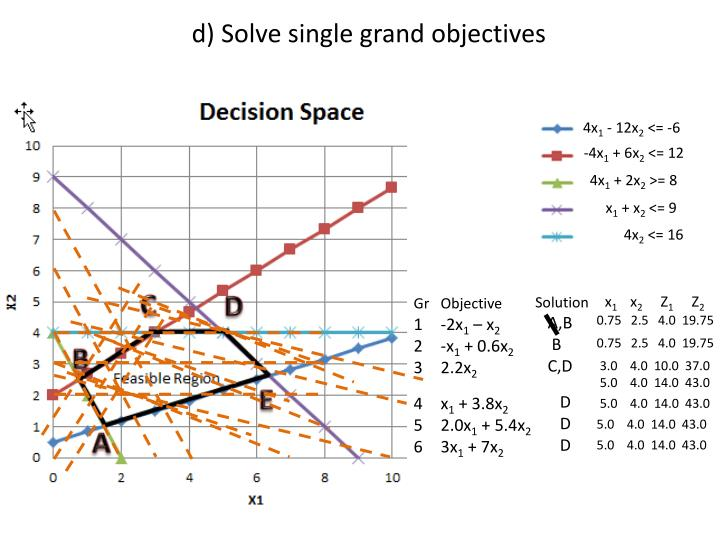 d) Solve single grand objectives