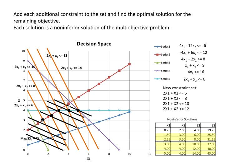 Add each additional constraint to the set and find the optimal solution for the remaining objective.