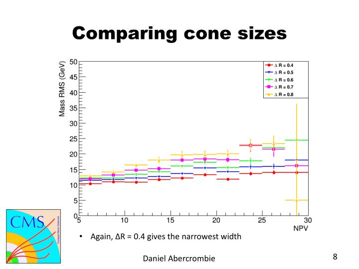 Comparing cone sizes