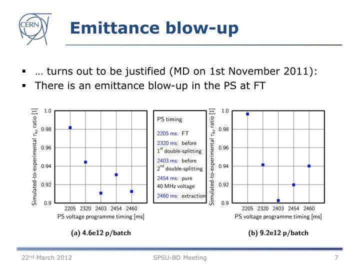 Emittance blow-up
