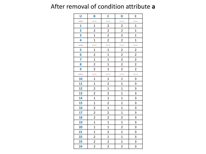 After removal of condition attribute