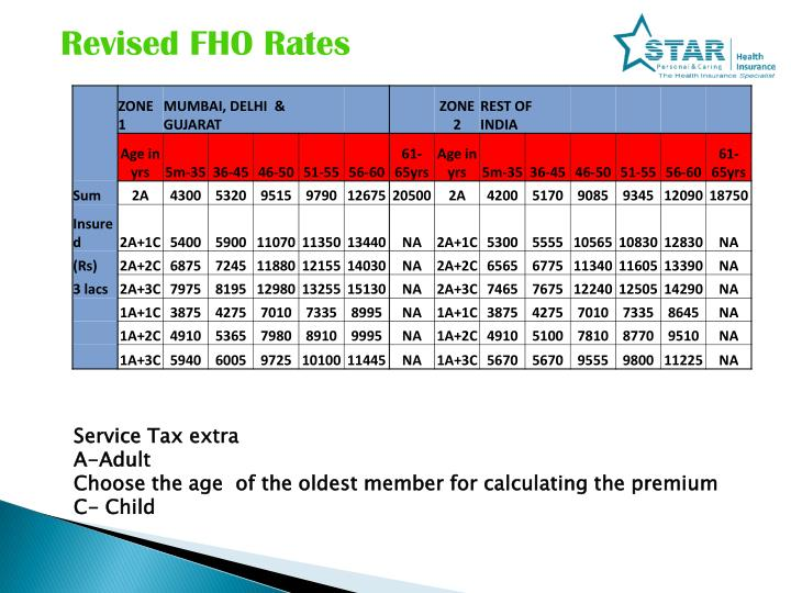 Revised FHO Rates