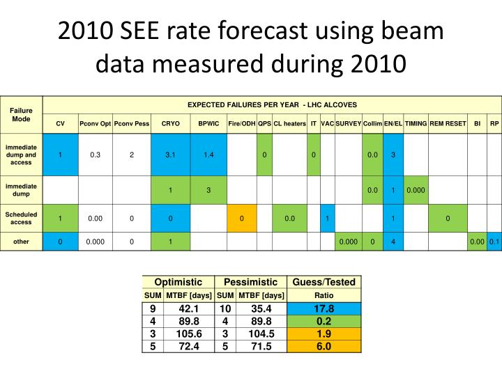 2010 see rate forecast using beam data measured during 2010