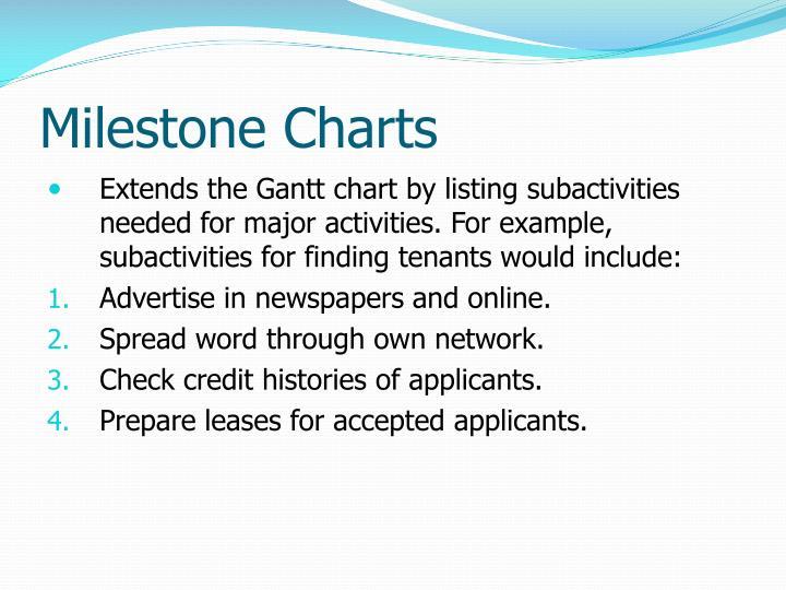 Milestone Charts