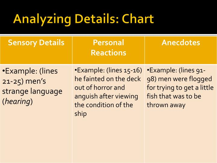Analyzing Details: Chart