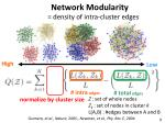 normalized network modularity