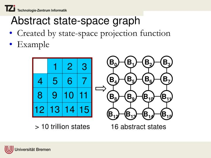 Created by state-space projection function